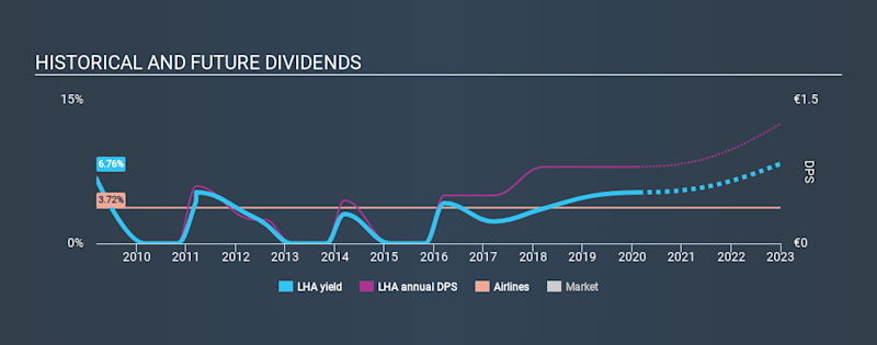 XTRA:LHA Historical Dividend Yield, February 21st 2020