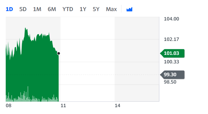 Marston's stock ticked up on Wednesday morning. Chart: Yahoo Finance