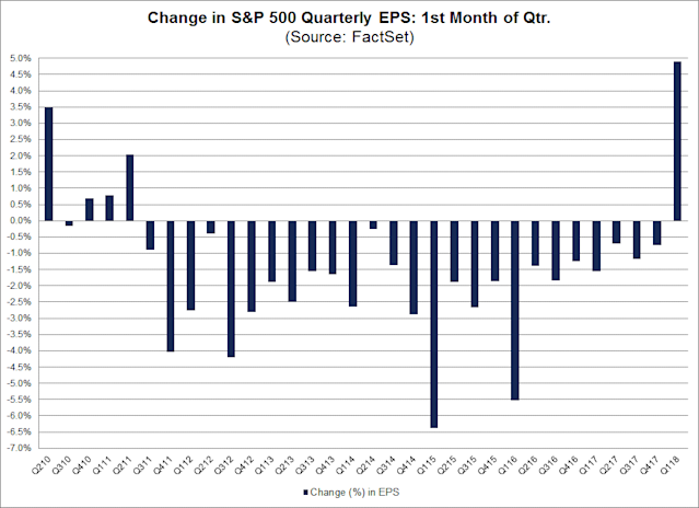 Earnings estimates for the current quarter are rising at the fastest rate since at least 2002, according to data from FactSet. (Source: FactSet)