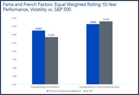 Fama and French Factors
