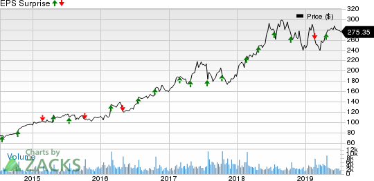 Domino's Pizza Inc Price and EPS Surprise