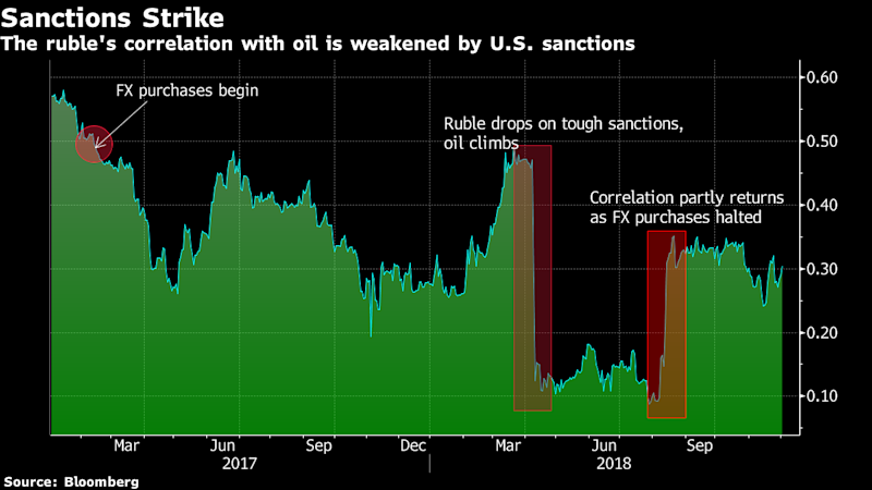 Piggy Banks and Punishment: How the Ruble's Oil Link Came Apart