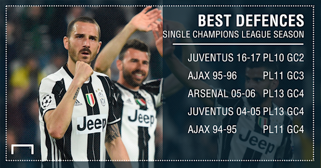 Juventus Champions League PS