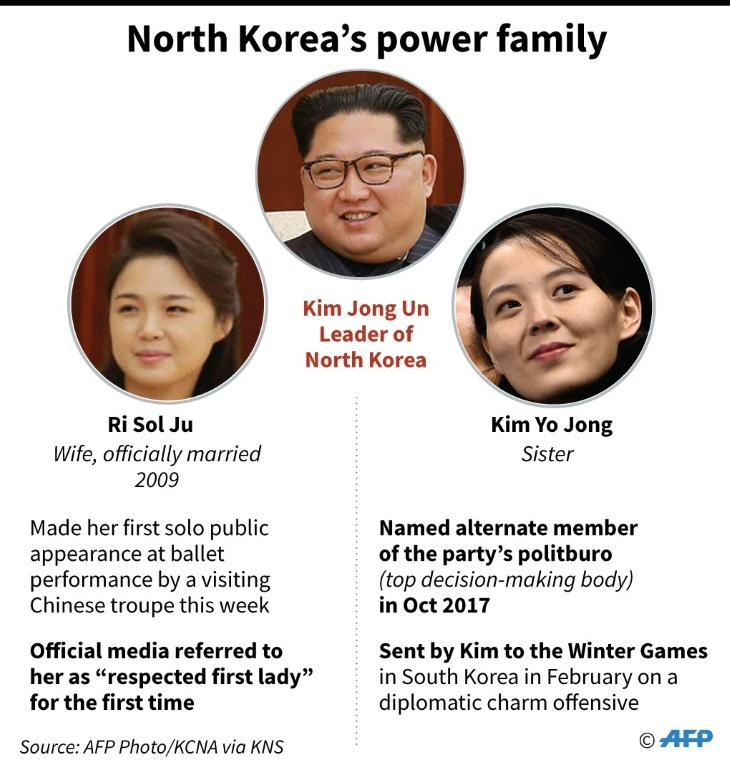 Graphic on Kim Jong Un's wife Ri Sol Ju, and his sister Kim Yo Jong