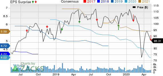 Post Holdings Inc Price, Consensus and EPS Surprise