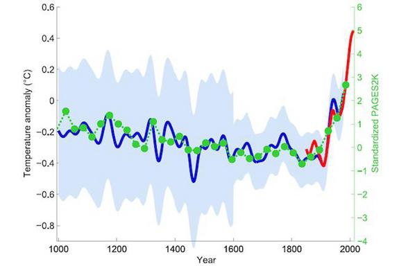 Green dots show the 30-year average of the new PAGES 2k reconstruction. The red curve shows the global mean temperature, according HadCRUT4 data from 1850 onward. In blue is the original hockey stick of Mann, Bradley and Hughes (1999), with its