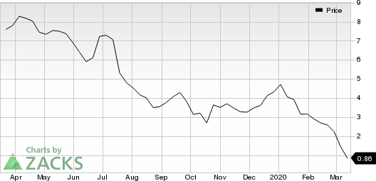 QEP Resources, Inc. Price