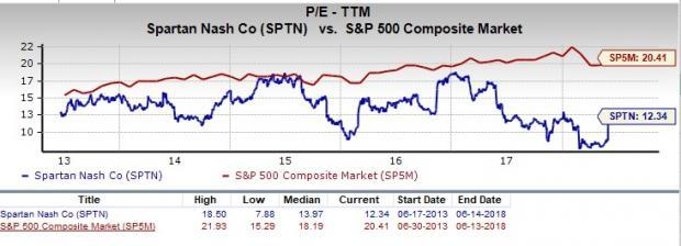 Let's see if SpartanNash Company (SPTN) stock is a good choice for value-oriented investors right now from multiple angles.