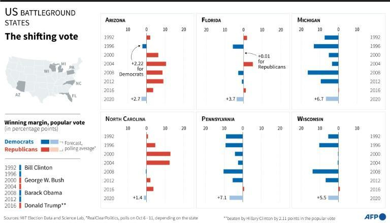 Charts showing historical voting results in US presidential elections in battleground states, with possible 2020 results