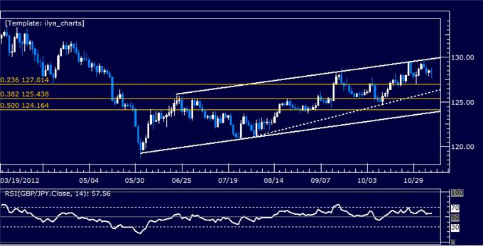 Forex_Analysis_GBPJPY_Classic_Technical_Report_11.07.2012_body_Picture_5.png, Forex Analysis: GBPJPY Classic Technical Report 11.07.2012