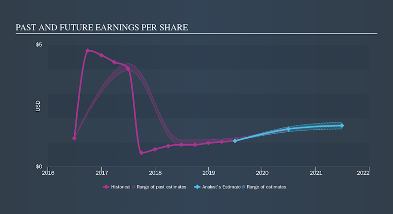 NasdaqGS:OTEX Past and Future Earnings, October 14th 2019