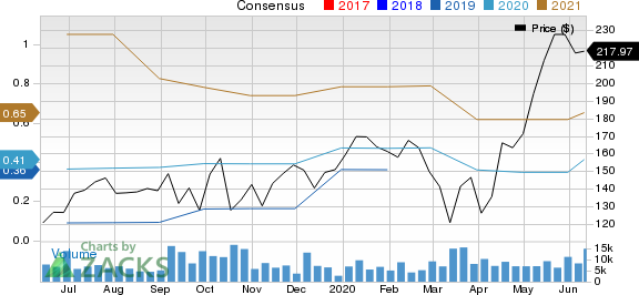 Coupa Software, Inc. Price and Consensus
