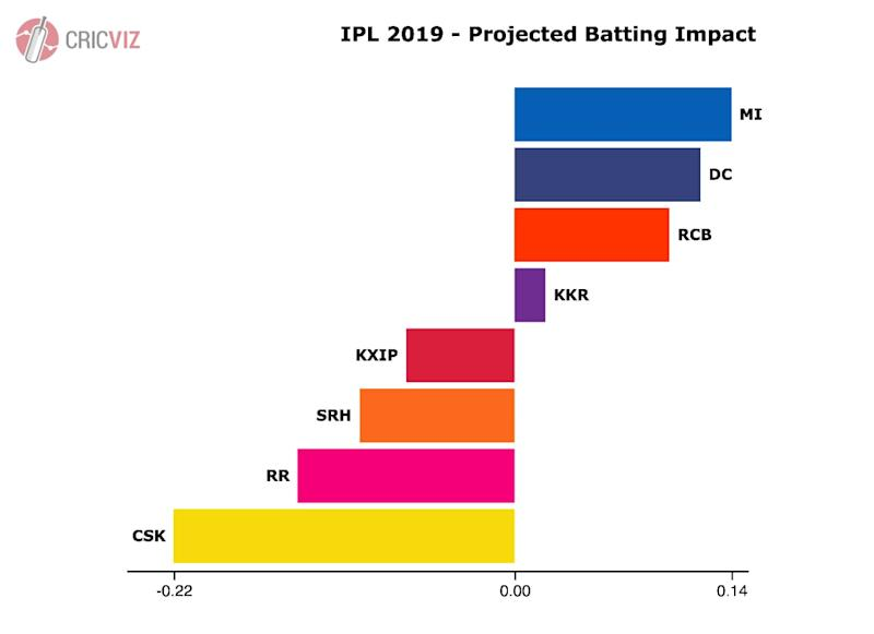 Projected batting impact