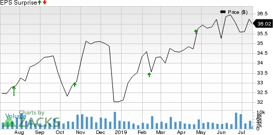 Capital Trust, Inc. Price and EPS Surprise