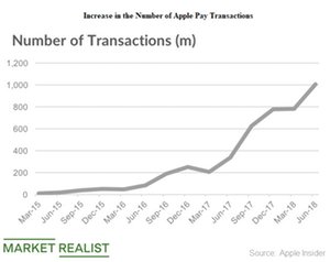 Apple Pay Gains Traction in Fiscal 2018
