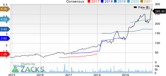 Paycom Software, Inc. Price and Consensus
