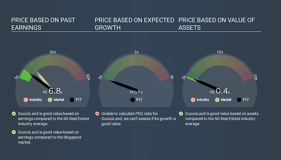SGX:F17 Price Estimation Relative to Market, March 2nd 2020