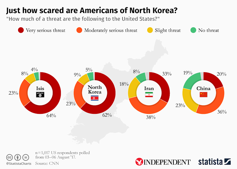 This chart, created for The Independent by statistics agency Statista, shows how Americans view the threat from North Korea (The Independent/Statista)