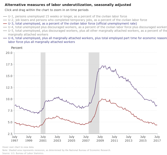 The underemployment rate has been steady in recent months as the official unemployment rate continues to drop. (Source: BLS)