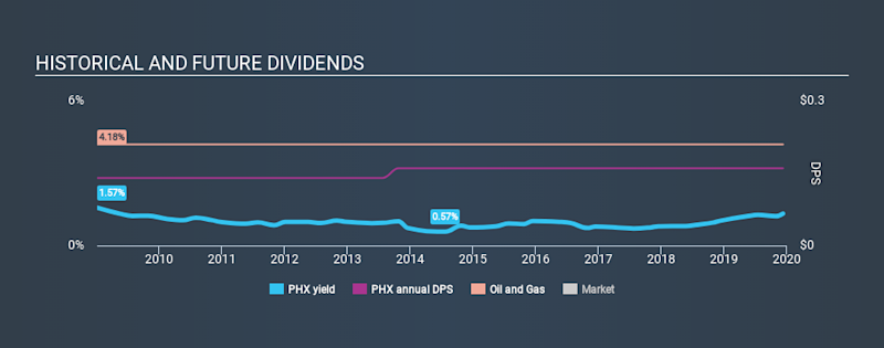 NYSE:PHX Historical Dividend Yield, December 10th 2019