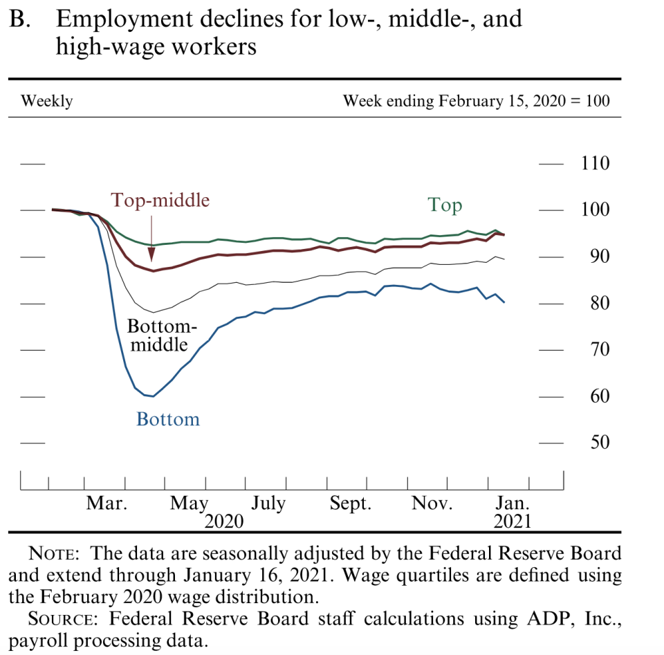 The Federal Reserve's analysis of ADP payroll processing data shows that job losses are returning for the lowest-wage workers. Source: Federal Reserve