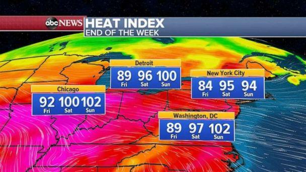 PHOTO: With temperatures in the 90s and rising humidity, it will feel like its near 100 degrees in Chicago, Detroit and Washington, D.C. Even New York City will feel like it's in the mid 90s by Saturday. (ABC News)