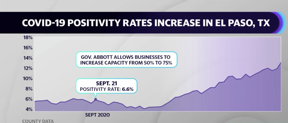 Texas Gov. Greg Abbott allowed businesses to increase capacity from 50% to 75% provided they weren't in a region where coronavirus patients were making up more than 15% hospital capacity.