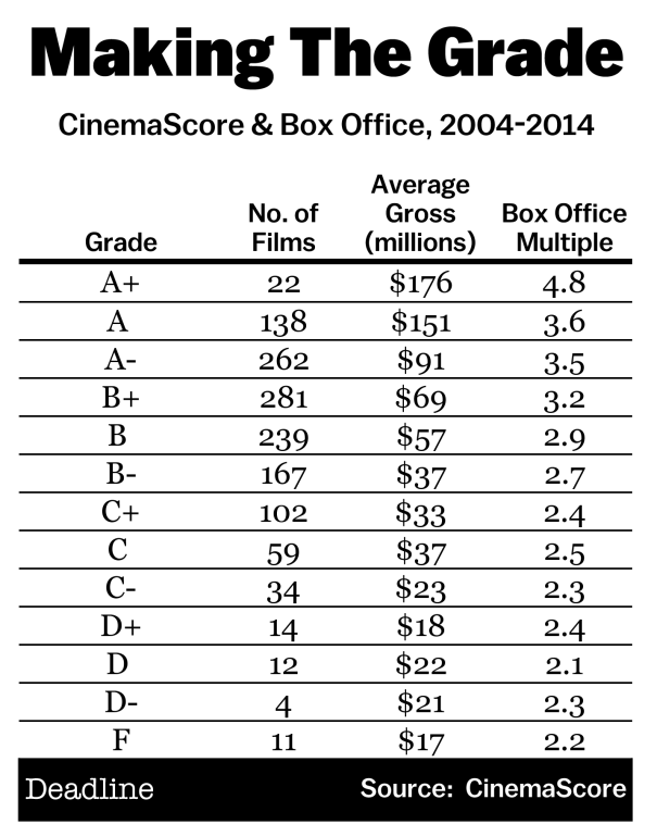 CinemaScore Box Office Chart