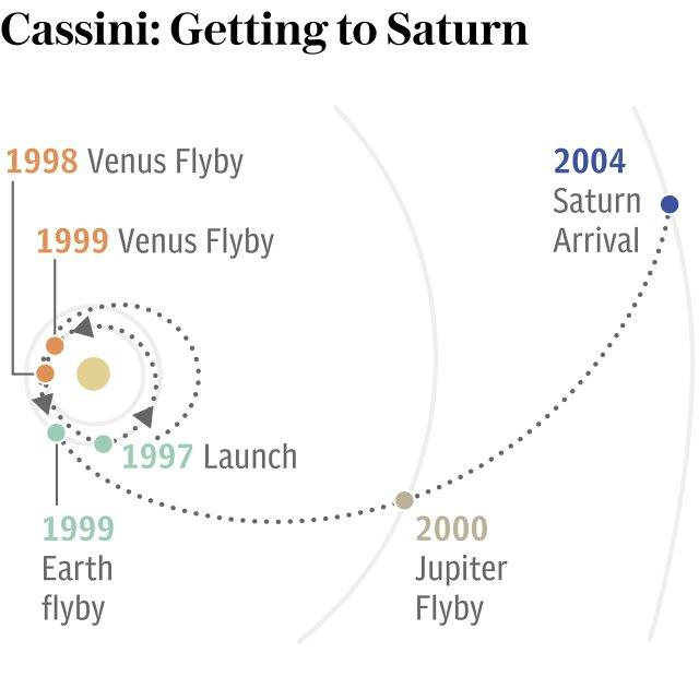 Cassini: Getting to Saturn