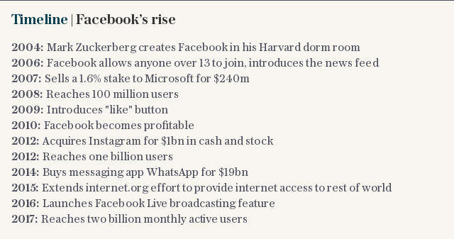 At a glance | Facebook's rise