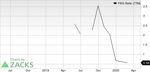 Vistra Energy Corp PEG Ratio (TTM)