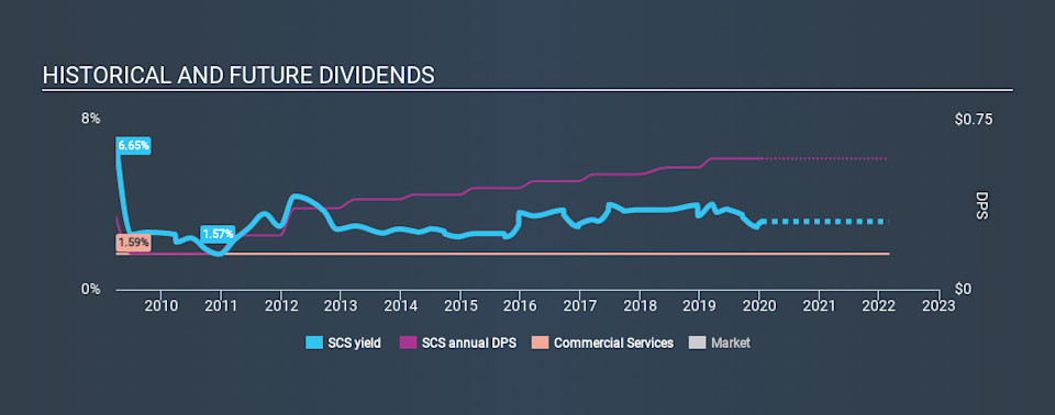 NYSE:SCS Historical Dividend Yield, January 14th 2020