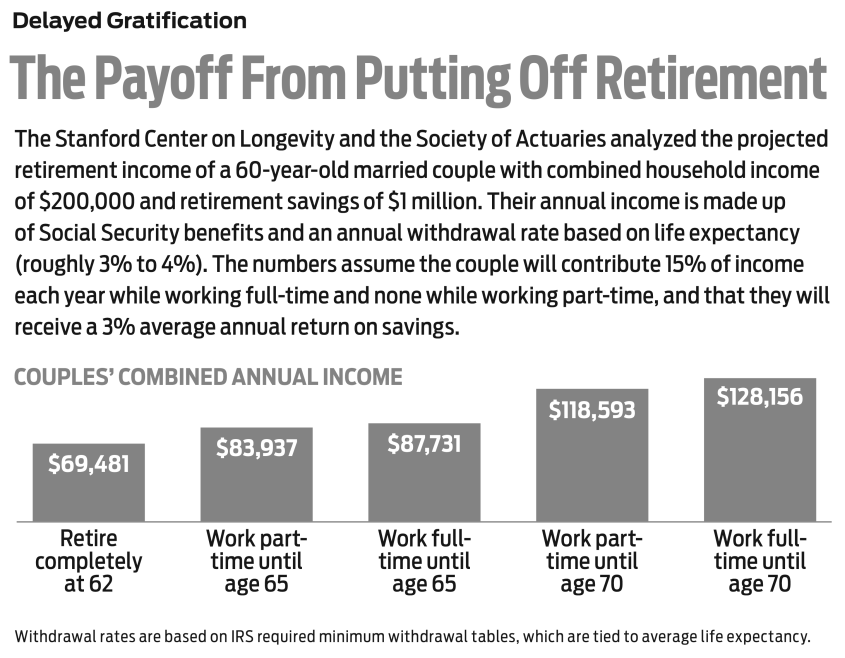 chart that shows payoff from putting off retirement for a few years