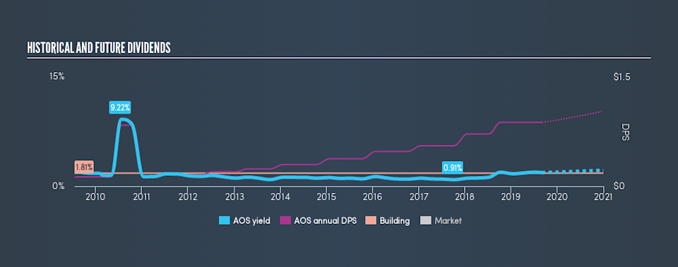 NYSE:AOS Historical Dividend Yield, September 2nd 2019