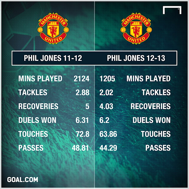 Phil Jones Manchester United 11-13