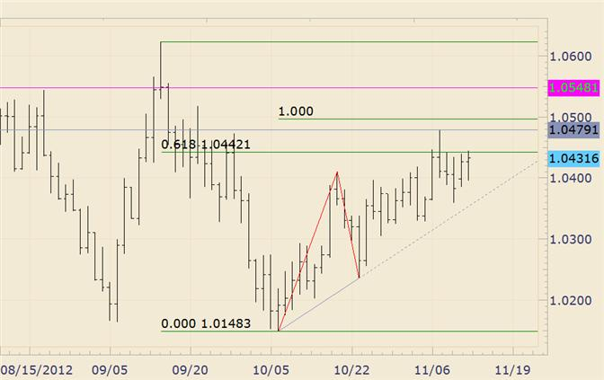 FOREX_Technical_Analysis_AUDUSD_Churns_at_the_Highs_body_audusd.png, FOREX Technical Analysis: AUD/USD Churns at the Highs