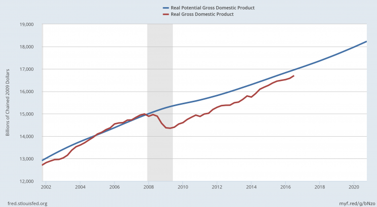 The gap between the red and blue lines is what happens after a financial crisis.
