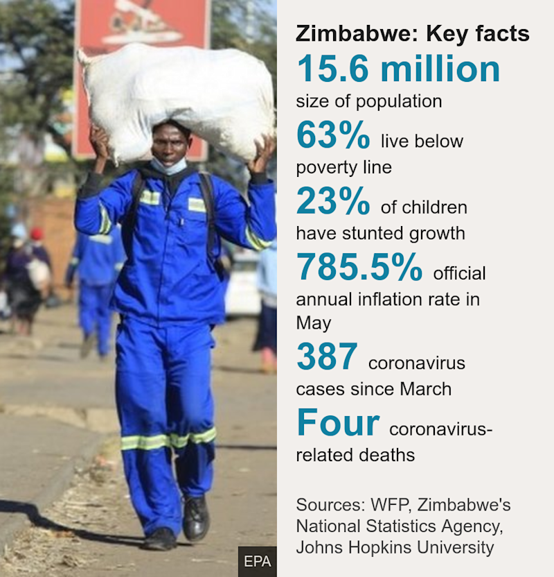 Zimbabwe: Key facts. [ 15.6 million size of population ],[ 63% live below poverty line ],[ 23% of children have stunted growth ],[ 785.5% official annual inflation rate in May ],[ 387 coronavirus cases since March ],[ Four coronavirus-related deaths ], Source: Sources: WFP, Zimbabwe's National Statistics Agency, Johns Hopkins University, Image: