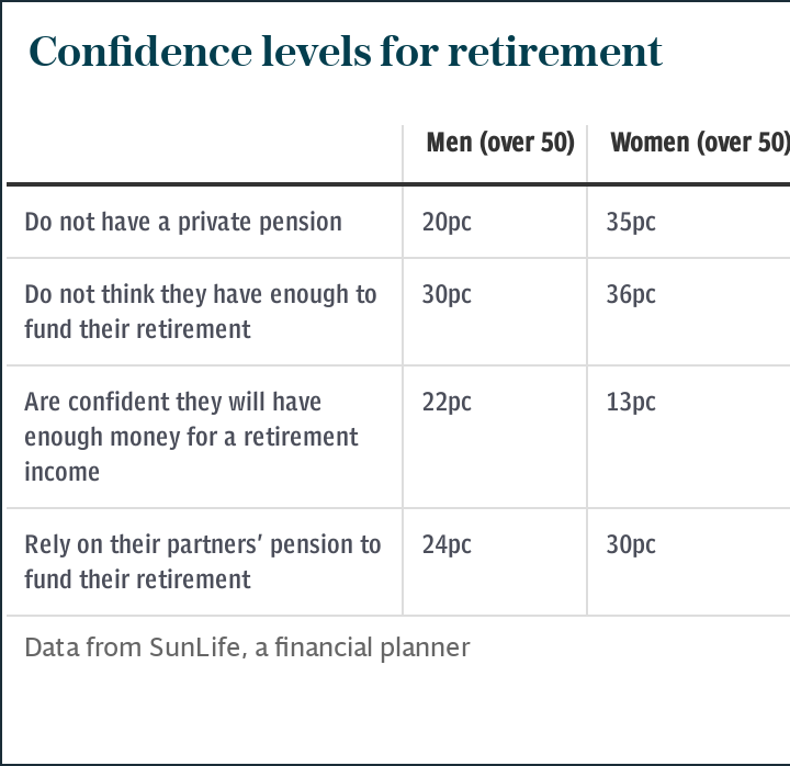 Confidence levels for retirement