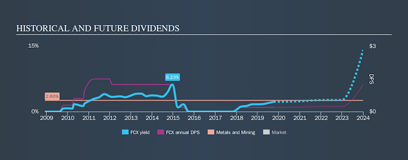NYSE:FCX Historical Dividend Yield, October 7th 2019