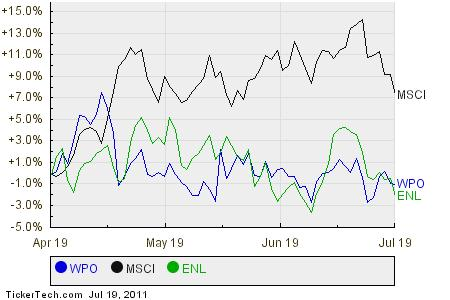 WPO,MSCI,ENL Relative Performance Chart