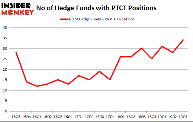 No of Hedge Funds with PTCT Positions