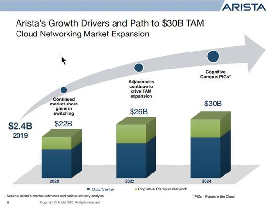 Arista Networks: Robust Fundamentals and Undervalued