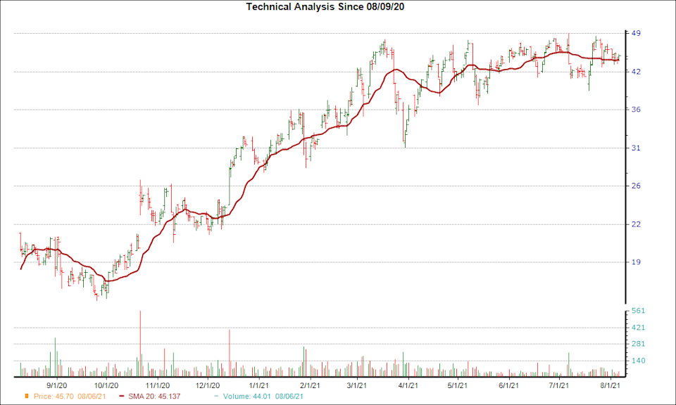 Moving Average Chart for CALX