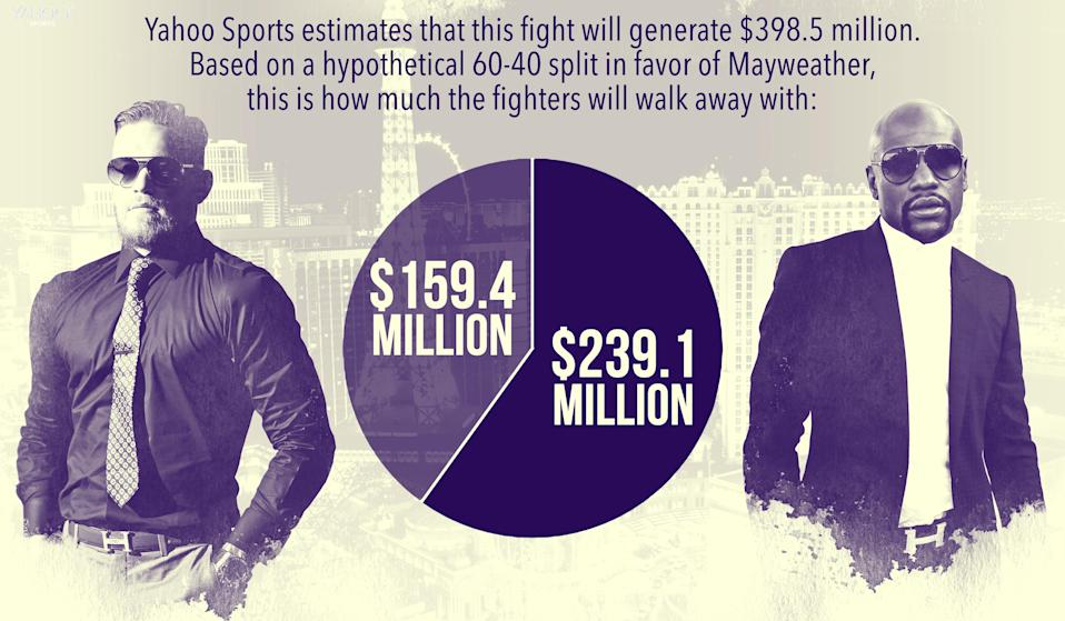 How much do Conor McGregor and Floyd Mayweather stand to make off their fight? (Yahoo Sports illustration)