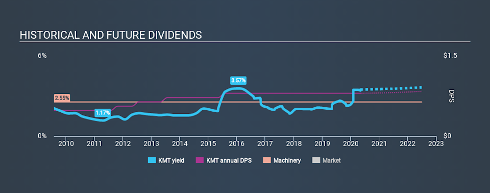 NYSE:KMT Historical Dividend Yield May 8th 2020