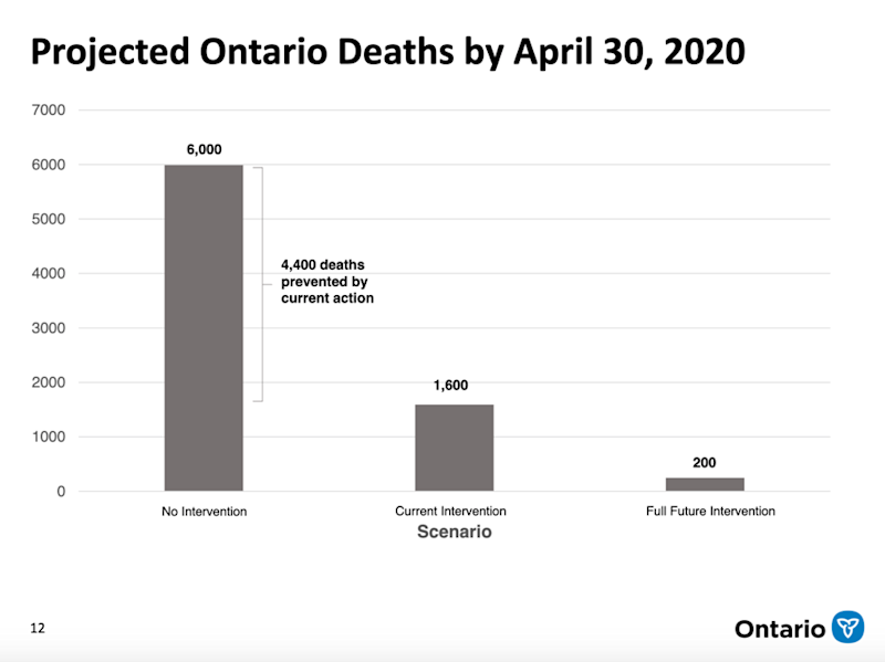 Projected Ontario Deaths by April 30, 2020