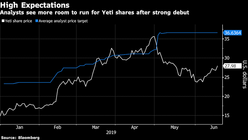 """(Bloomberg) -- While many investors on Tuesday were focused on the U.S. trade war with China and hopes for monetary stimulus, Yeti Holdings Inc. drew praise for new additions to its array of outdoor and recreational products.Analysts at Robert W. Baird reiterated their outperform rating on the stock after Yeti announced a next-generation soft cooler, stackable coffee mug, lunch box and dog bed. The company also said it would introduce three new seasonal colors -- river green, peak purple and clay -- across its portfolio.""""We are encouraged by the pace of product innovation at YETI, which serves to expand the brand's addressable market opportunity,"""" Baird analyst Peter Benedict wrote in a note to clients.Yeti rose as much as 5.3% Tuesday and has gained 56% since going public in October last year. The stock has 10 buy ratings, two holds and no sells. The average analyst price target implies 30% upside from the current price.To contact the reporter on this story: Derek Hall in Chicago at dhall129@bloomberg.netTo contact the editors responsible for this story: Catherine Larkin at clarkin4@bloomberg.net, Scott SchnipperFor more articles like this, please visit us at bloomberg.com©2019 Bloomberg L.P."""