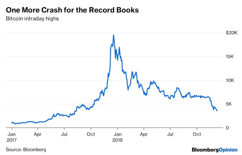 Yep, Bitcoin Was a Bubble. And It Popped.