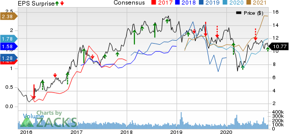 VALE S.A. Price, Consensus and EPS Surprise